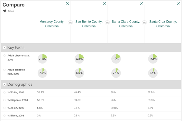 diabetes-obesity-county-comparison-san-benito-county