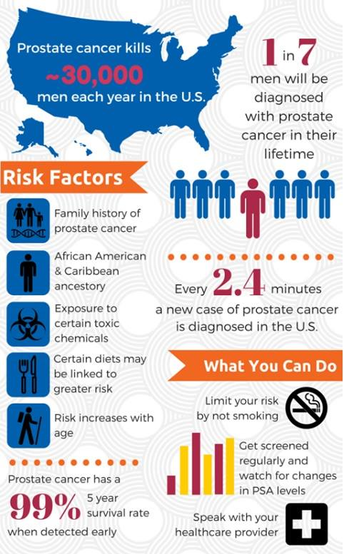Mens Health Month stats infographic